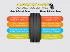 over inflated tyres, under inflated tyres