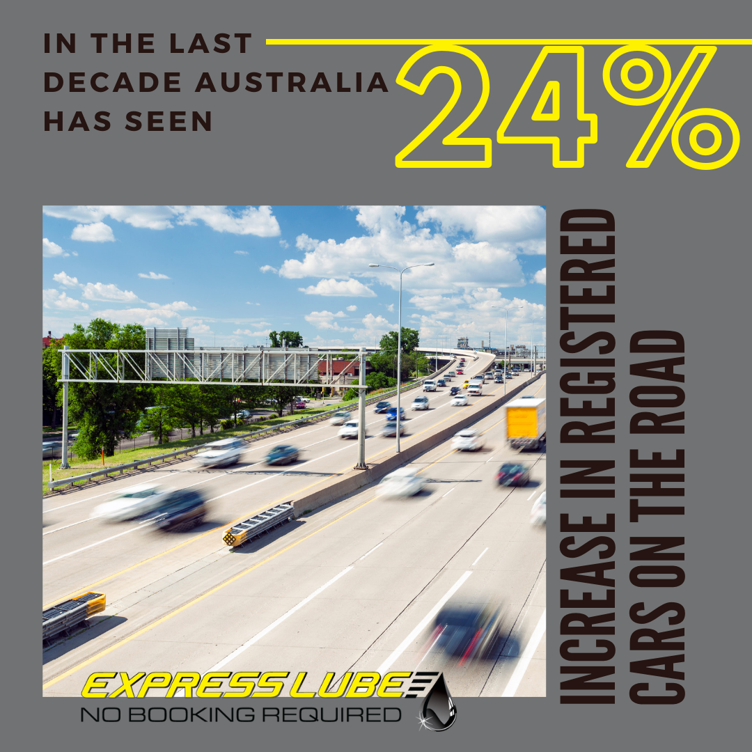 Australia has seen a 24% increase in registered cars on the road.