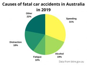 Driver distraction technology could improve road safety and prevent almost 30% of annual road accidents.